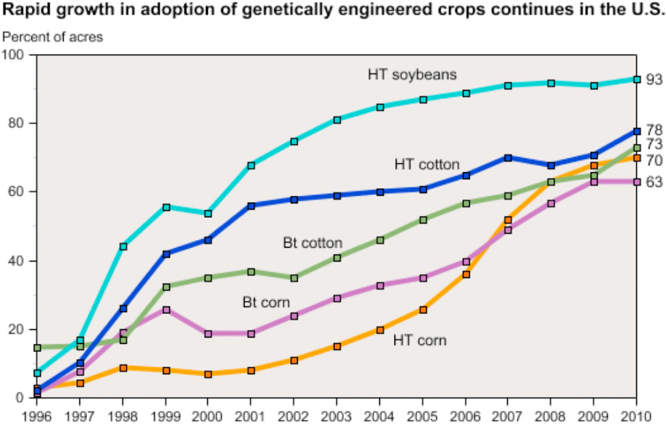 Data for each crop category include varieties with both HT and Bt