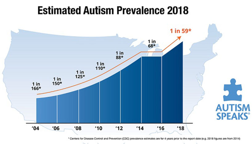 2018 autism prevalence graphic hero