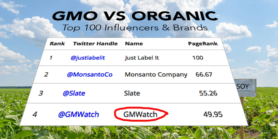 Onalytica places GMWatch fourth in the Top 100 Brands