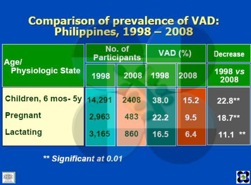 comparison of prevalence of Vitamin A deficiency